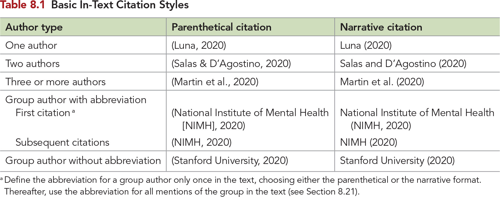 Basic In-text citation styles